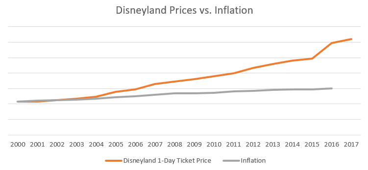 Disneyland ticket prices vs inflation